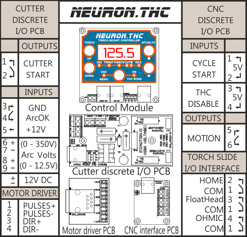 Neuron Cnc    Neuron Simplicity Torch Height Controller